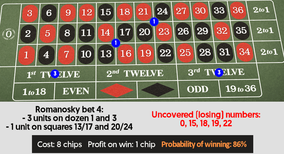 Roulette betting explained